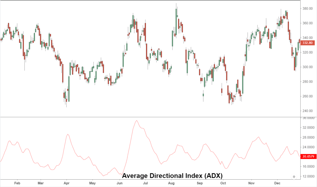Average Directional Index on a chart