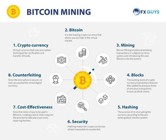 infographic about bitcoin mining
