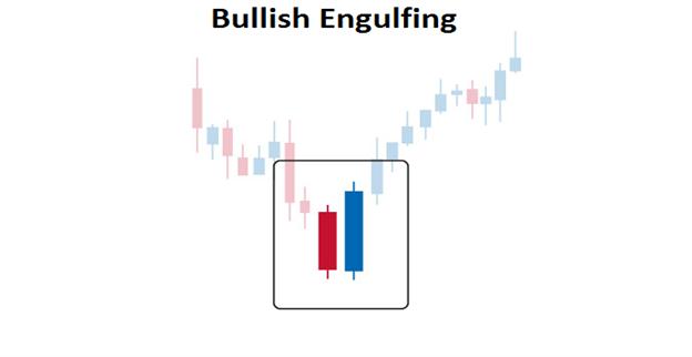 diagram displaying Bullish Engulfing Candle