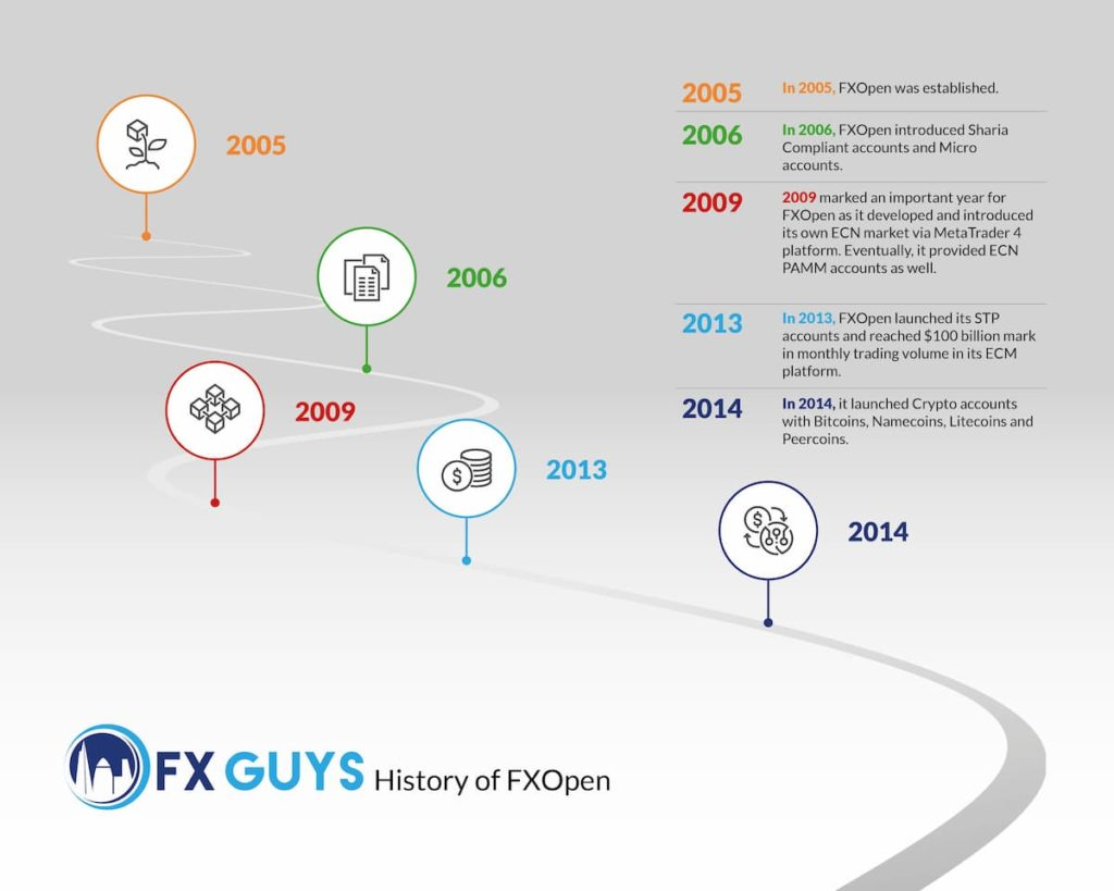 history of FX Open