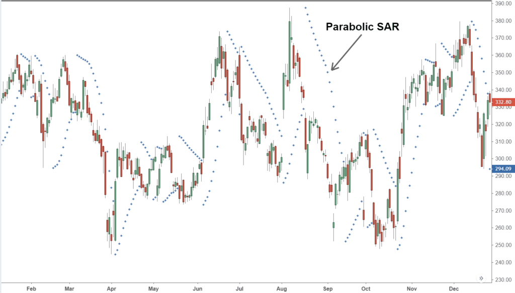Parabolic Stop and Reverse on a chart