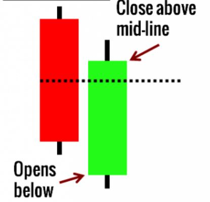 diagram of a piercing line candlestick