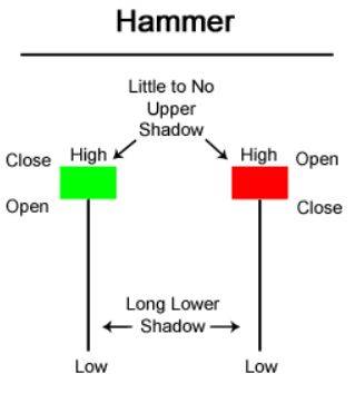 diagram displaying the hammer candlestick