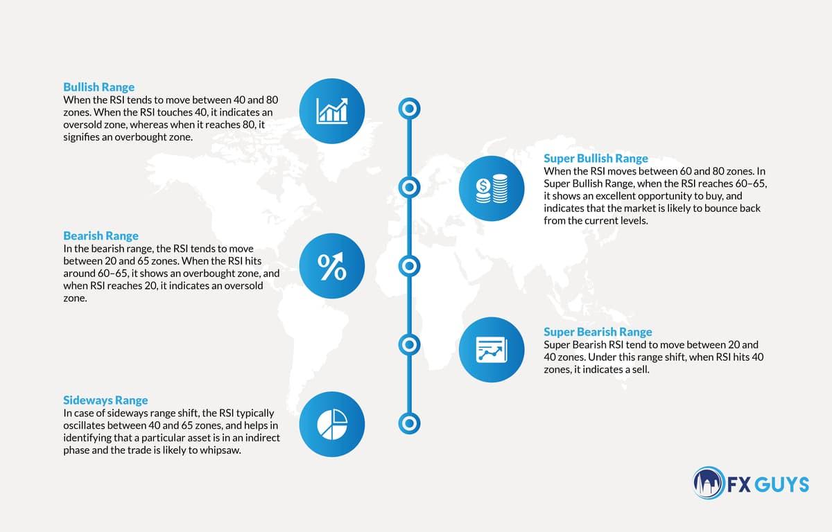 infographic explaining RSI ranges