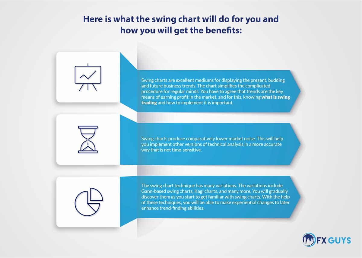 swing chart infographic