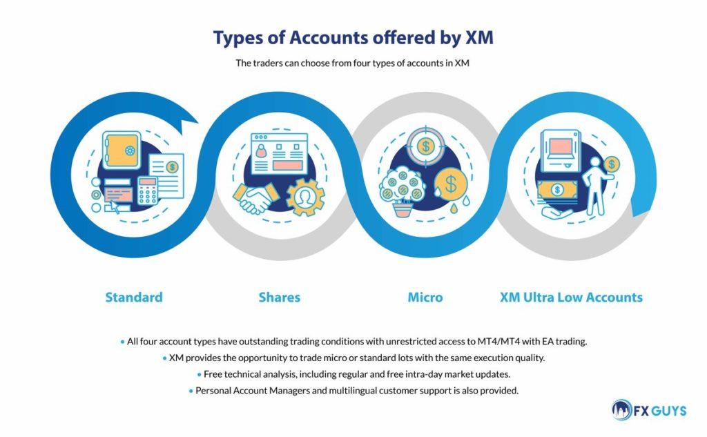 XM Account Types