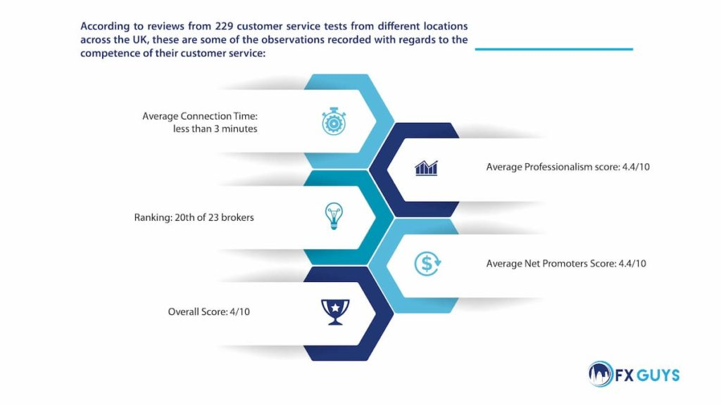 Think Markets Customer Service Infographic