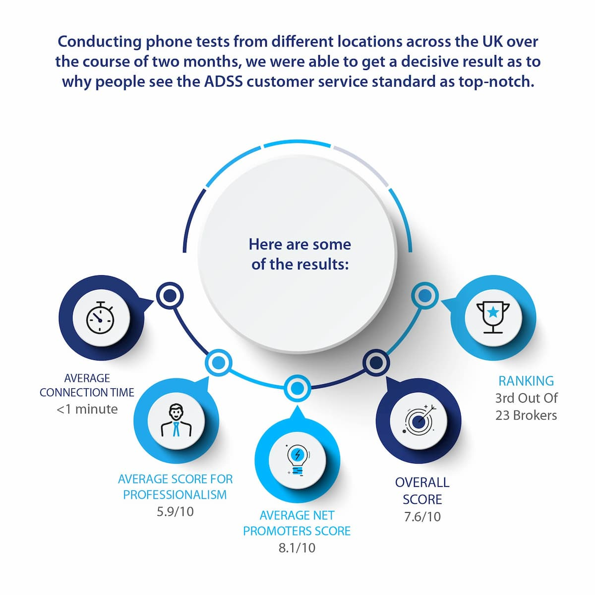 ADSS Customer Service Infographic