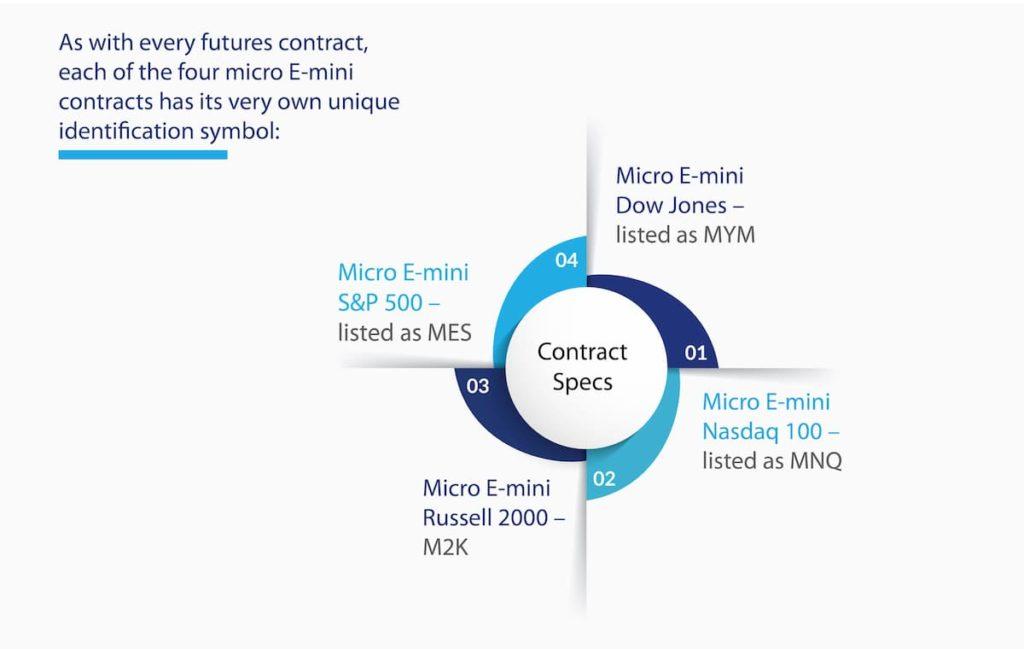 Contract Specs Infographic