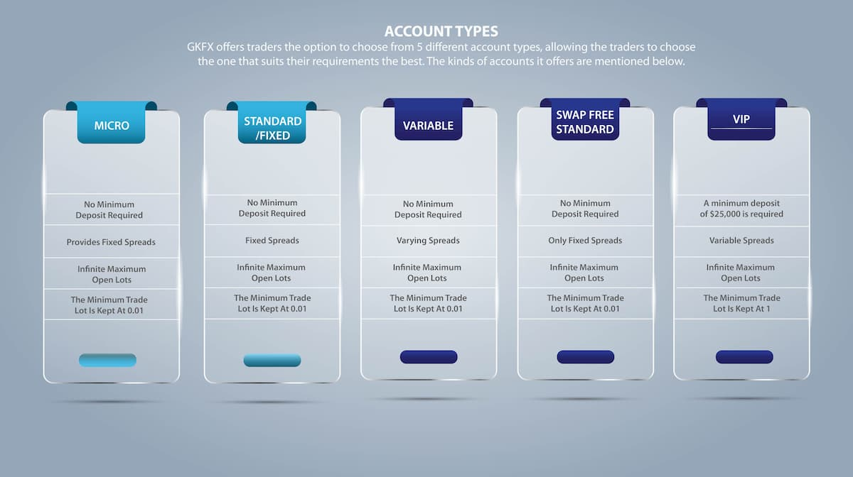 GKFX Account Types Infographic