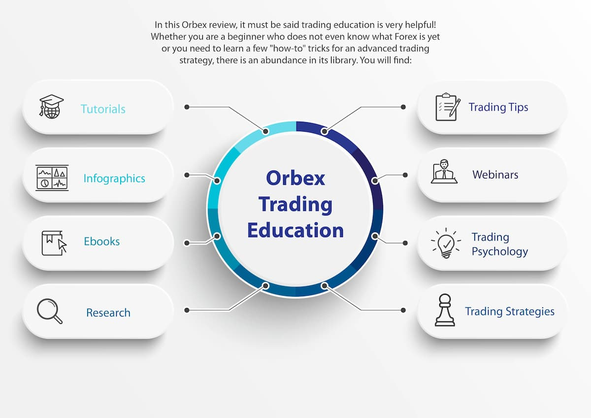 Orbex Trading Education Infographic