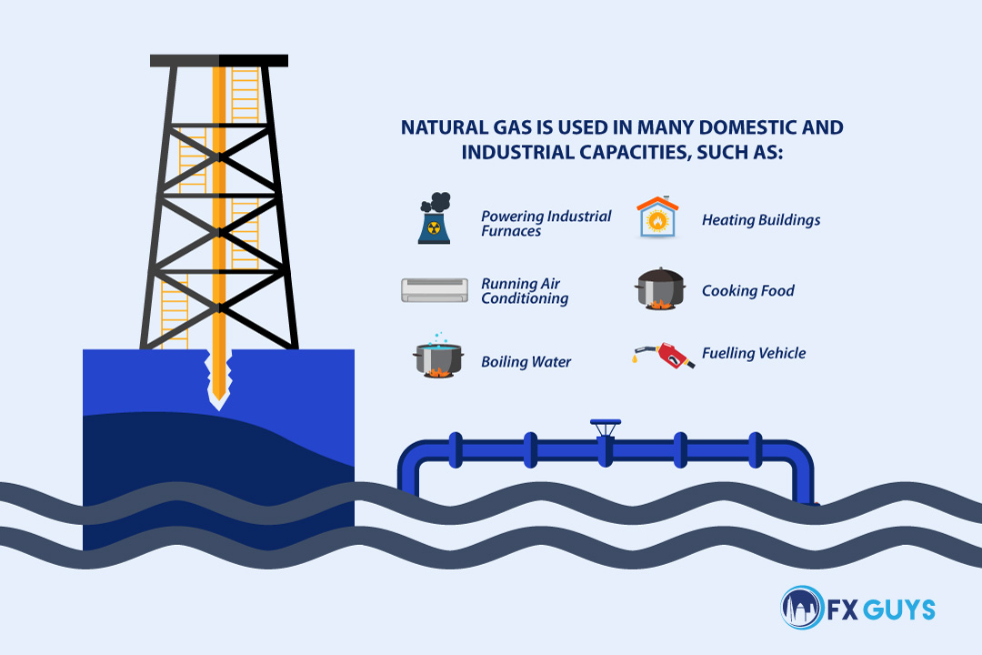 Natural Gas uses infographic