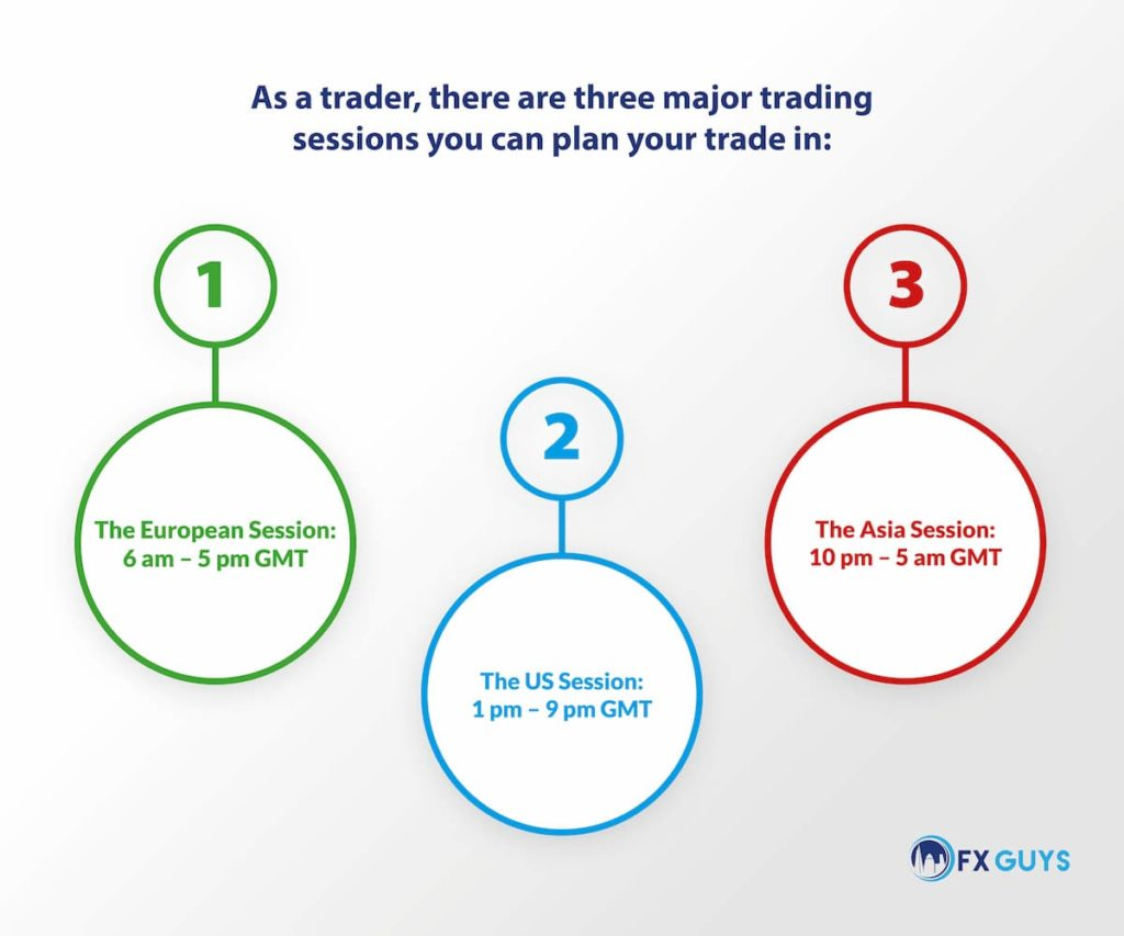 Major Trading Sessions - times infographic